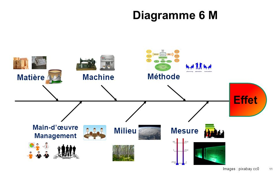 11 Matière Machine Méthode Mesure Milieu Main-dœuvre Management Diagramme 6 M Images : pixabay cc0