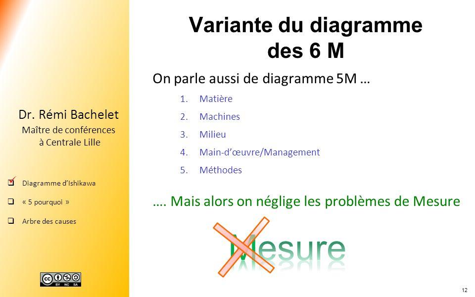 12 Dr. Rémi Bachelet Maître de conférences à Centrale Lille Diagramme dIshikawa « 5 pourquoi » Arbre des causes Variante du diagramme des 6 M On parle