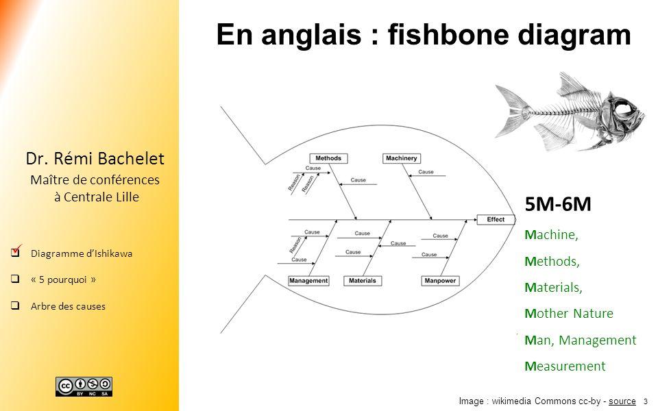 13 Dr. Rémi Bachelet Maître de conférences à Centrale Lille Diagramme dIshikawa « 5 pourquoi » Arbre des causes Image : wikimedia Commons cc-by - sour