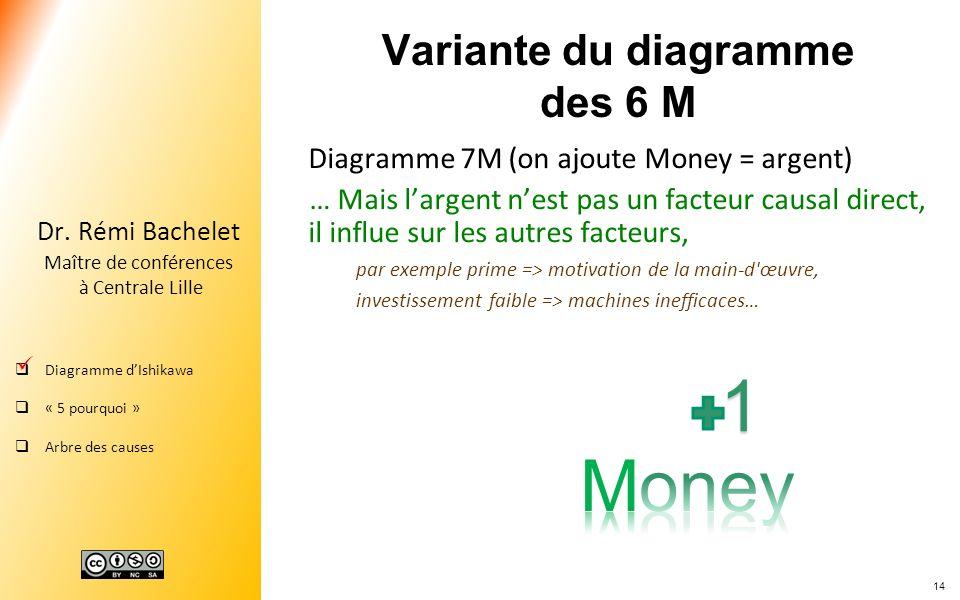 14 Dr. Rémi Bachelet Maître de conférences à Centrale Lille Diagramme dIshikawa « 5 pourquoi » Arbre des causes Variante du diagramme des 6 M Diagramm