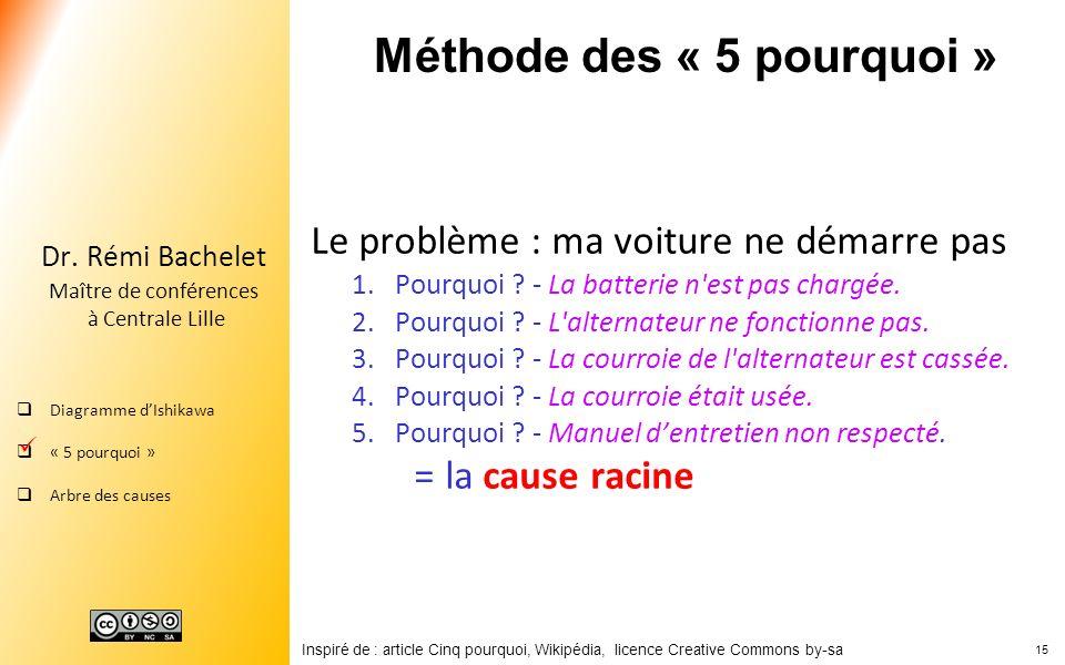 15 Dr. Rémi Bachelet Maître de conférences à Centrale Lille Diagramme dIshikawa « 5 pourquoi » Arbre des causes Méthode des « 5 pourquoi » Le problème