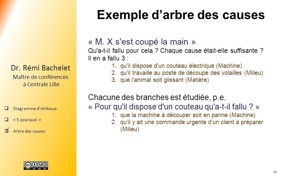 18 Dr. Rémi Bachelet Maître de conférences à Centrale Lille Diagramme dIshikawa « 5 pourquoi » Arbre des causes Exemple darbre des causes « M. X s'est