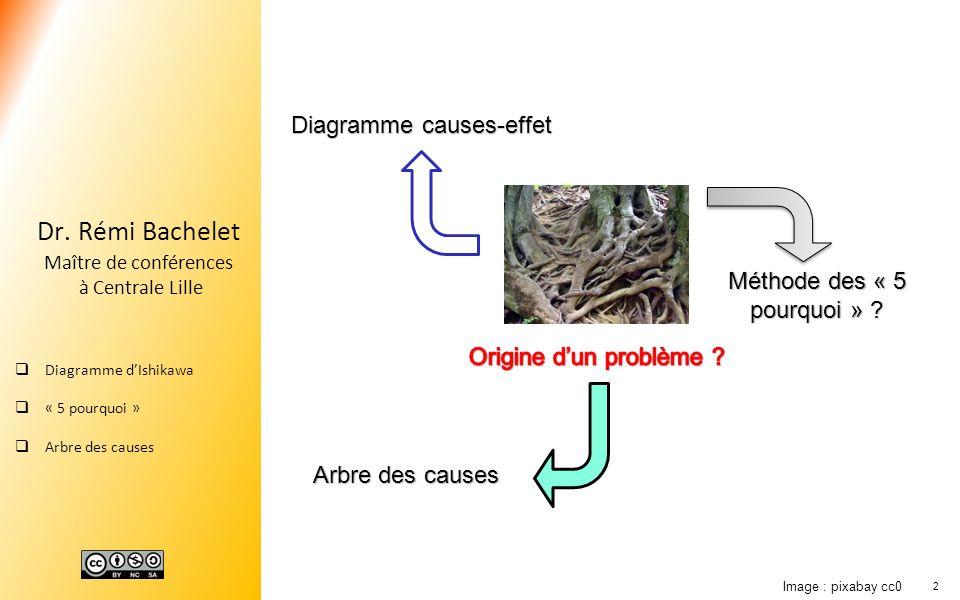 2 Dr. Rémi Bachelet Maître de conférences à Centrale Lille Diagramme dIshikawa « 5 pourquoi » Arbre des causes Diagramme causes-effet Méthode des « 5