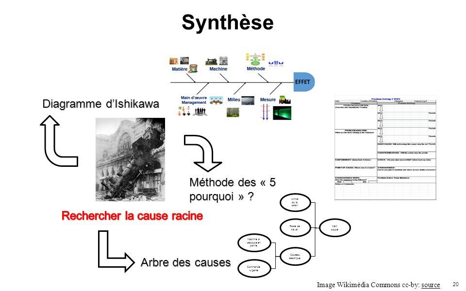 20 Synthèse Diagramme dIshikawa Méthode des « 5 pourquoi » ? Main coupé Couteau électrique Poste de travail Animal dur à saisir Machine à découpe en p