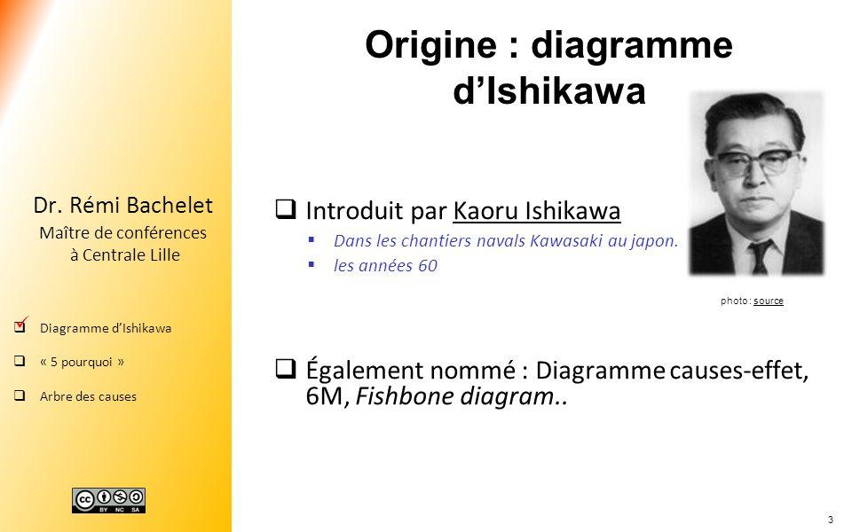 3 Dr. Rémi Bachelet Maître de conférences à Centrale Lille Diagramme dIshikawa « 5 pourquoi » Arbre des causes Origine : diagramme dIshikawa Introduit