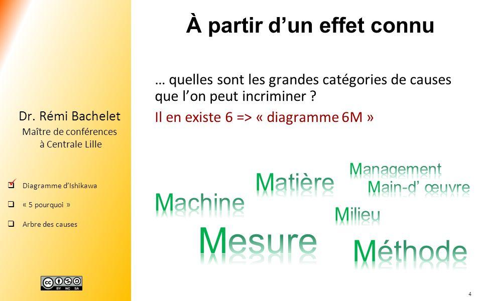 4 Dr. Rémi Bachelet Maître de conférences à Centrale Lille Diagramme dIshikawa « 5 pourquoi » Arbre des causes À partir dun effet connu … quelles sont