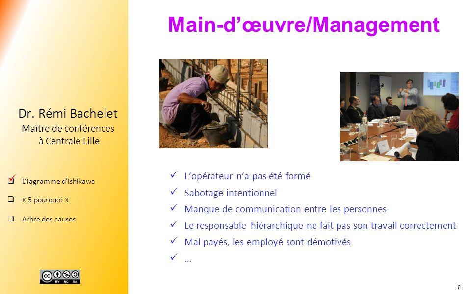 8 Dr. Rémi Bachelet Maître de conférences à Centrale Lille Diagramme dIshikawa « 5 pourquoi » Arbre des causes Main-dœuvre/Management Lopérateur na pa