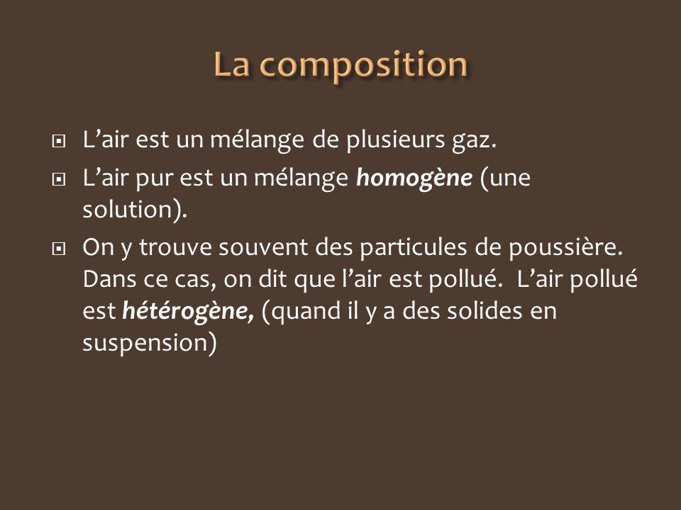 Lair est un mélange de plusieurs gaz. Lair pur est un mélange homogène (une solution). On y trouve souvent des particules de poussière. Dans ce cas, o