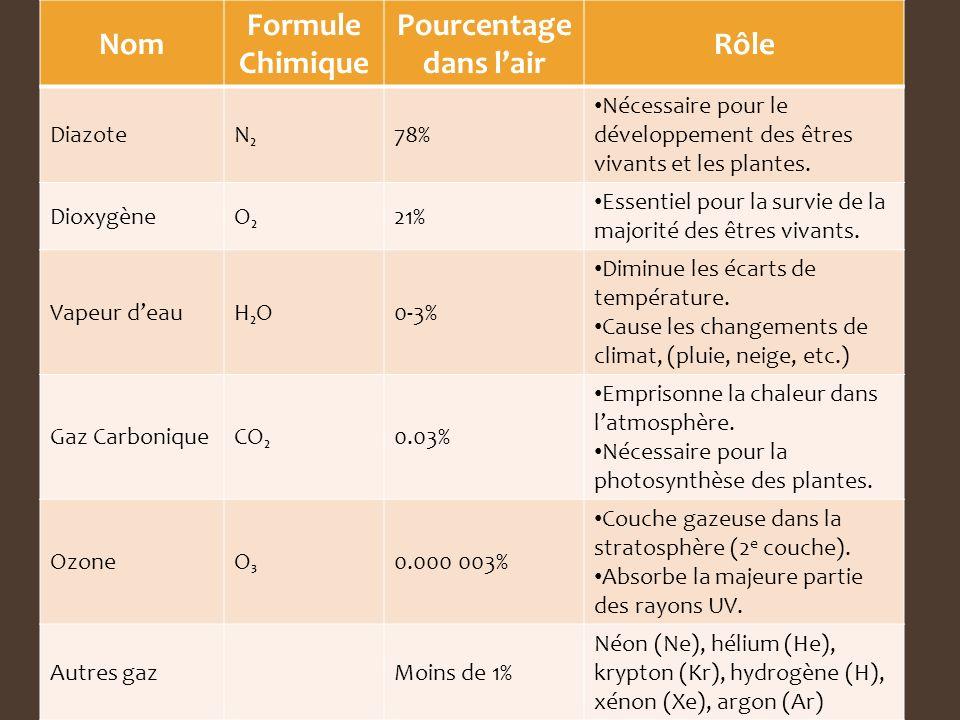Nom Formule Chimique Pourcentage dans lair Rôle DiazoteN78% Nécessaire pour le développement des êtres vivants et les plantes. DioxygèneO21% Essentiel