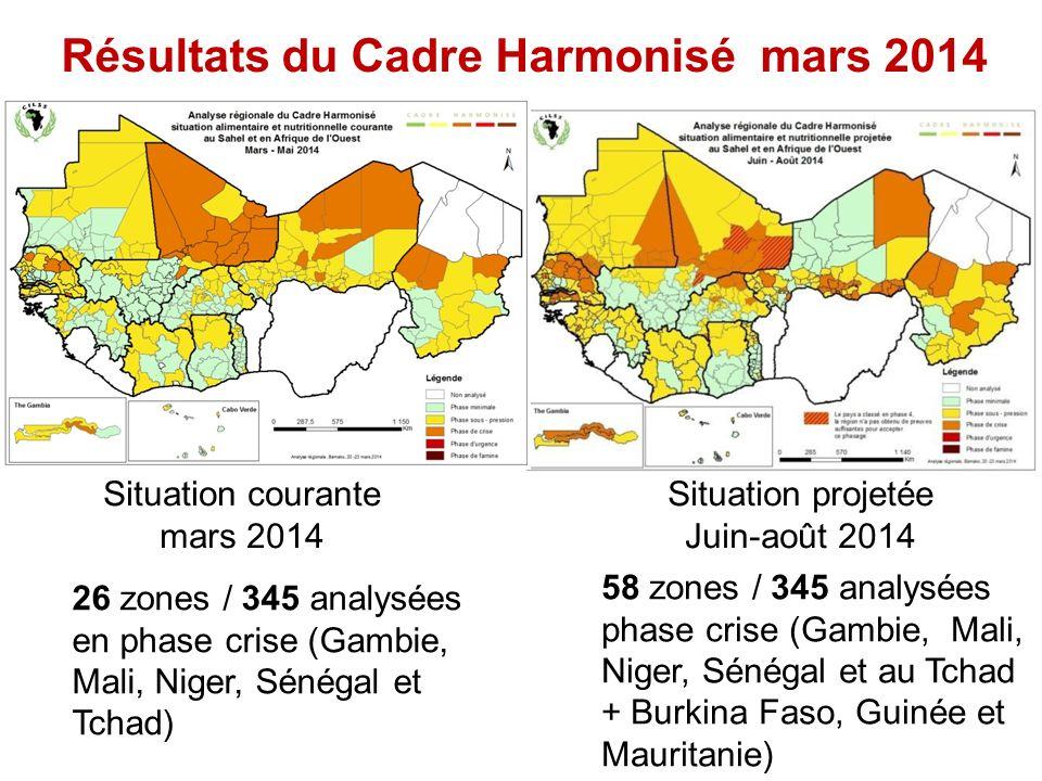 Situation courante mars 2014 Résultats du Cadre Harmonisé mars 2014 Situation projetée Juin-août 2014 26 zones / 345 analysées en phase crise (Gambie, Mali, Niger, Sénégal et Tchad) 58 zones / 345 analysées phase crise (Gambie, Mali, Niger, Sénégal et au Tchad + Burkina Faso, Guinée et Mauritanie)