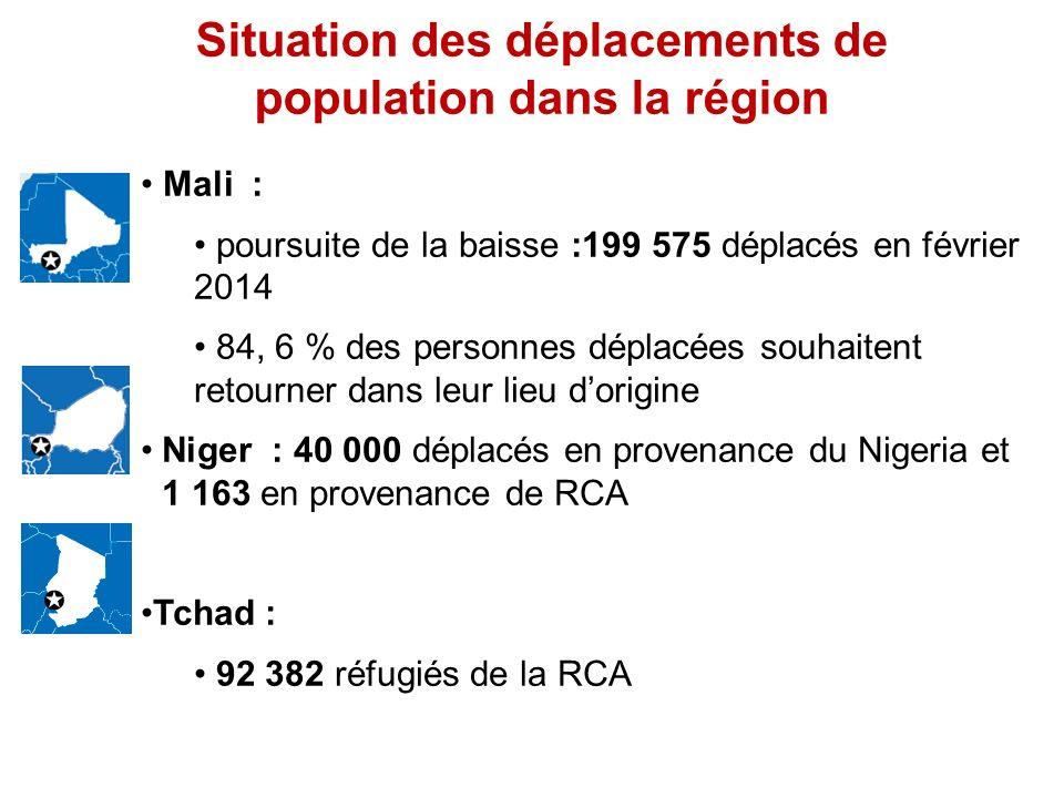 Situation des déplacements de population dans la région Mali : poursuite de la baisse :199 575 déplacés en février 2014 84, 6 % des personnes déplacées souhaitent retourner dans leur lieu dorigine Niger : 40 000 déplacés en provenance du Nigeria et 1 163 en provenance de RCA Tchad : 92 382 réfugiés de la RCA