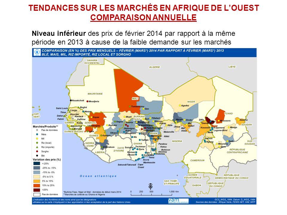 TENDANCES SUR LES MARCHÉS EN AFRIQUE DE LOUEST COMPARAISON ANNUELLE Niveau inférieur des prix de février 2014 par rapport à la même période en 2013 à cause de la faible demande sur les marchés
