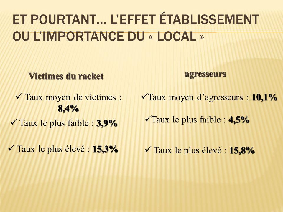ET POURTANT… LEFFET ÉTABLISSEMENT OU LIMPORTANCE DU « LOCAL » 8,4% Taux moyen de victimes : 8,4% 3,9% Taux le plus faible : 3,9% 15,3% Taux le plus él