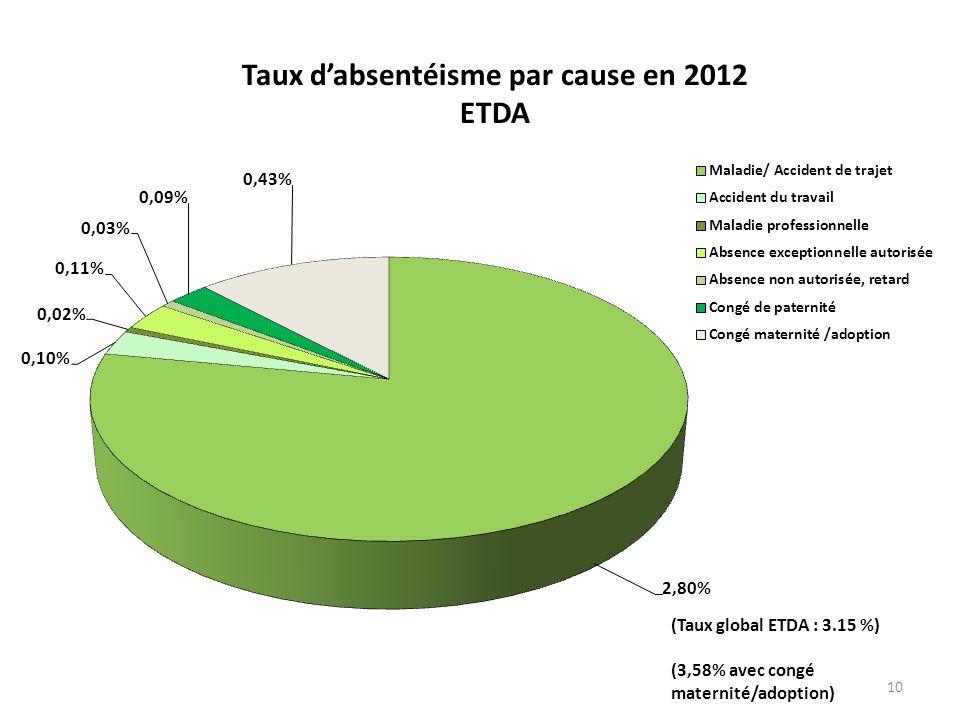 10 Taux dabsentéisme par cause en 2012 ETDA (Taux global ETDA : 3.15 %) (3,58% avec congé maternité/adoption)