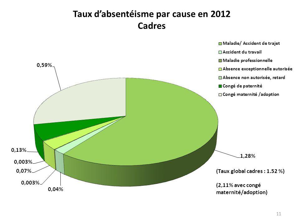 11 Taux dabsentéisme par cause en 2012 Cadres