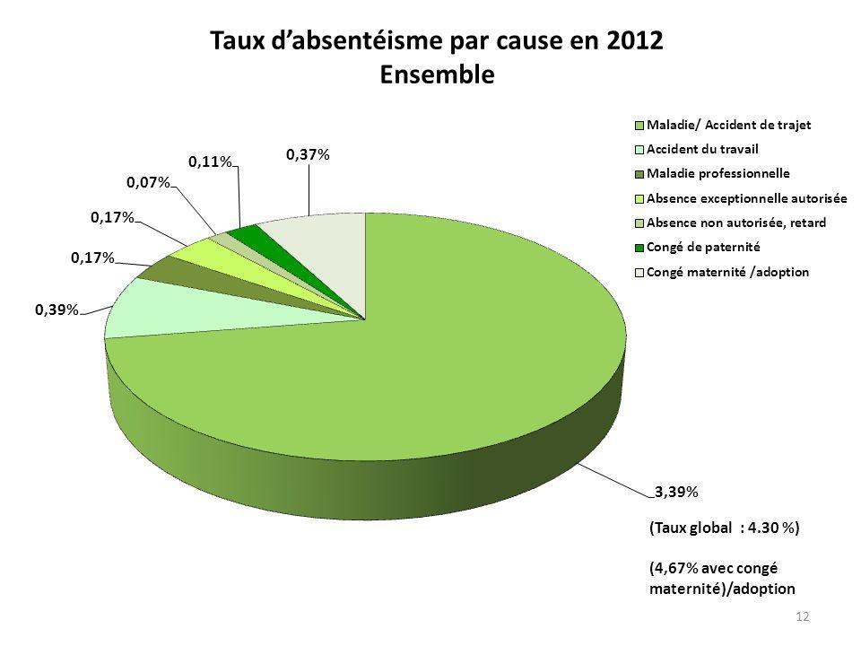 12 Taux dabsentéisme par cause en 2012 Ensemble (Taux global : 4.30 %) (4,67% avec congé maternité)/adoption
