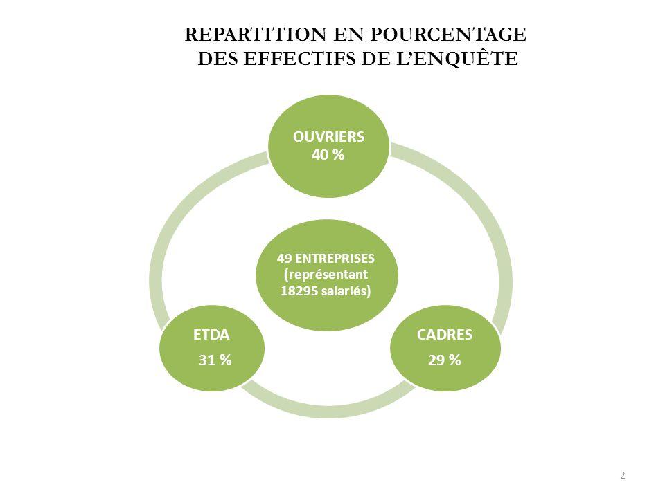 REPARTITION EN POURCENTAGE DES EFFECTIFS DE LENQUÊTE 49 ENTREPRISES (représentant 18295 salariés) OUVRIERS 40 % CADRES 29 % ETDA 31 % 2