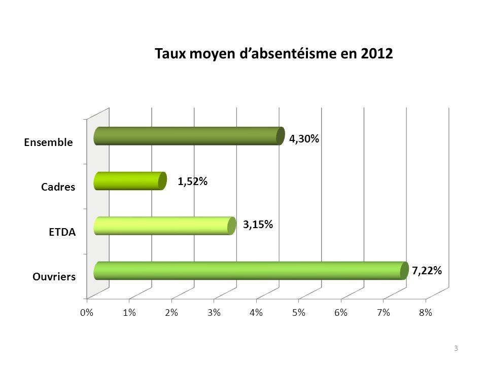 3 Taux moyen dabsentéisme en 2012