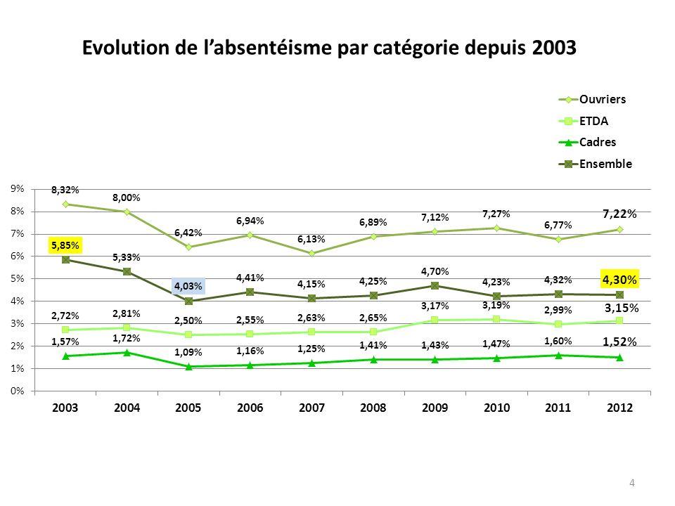 4 Evolution de labsentéisme par catégorie depuis 2003