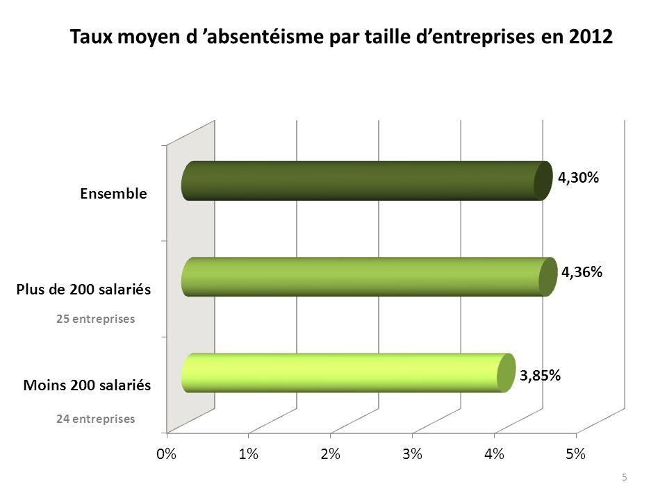 5 Taux moyen d absentéisme par taille dentreprises en 2012 25 entreprises
