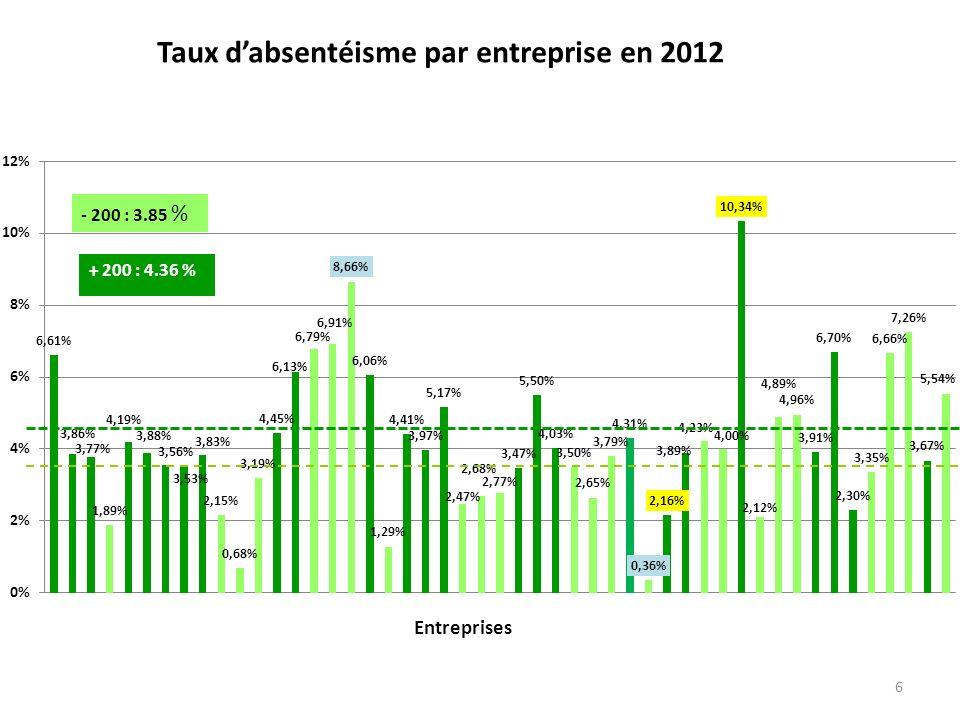 6 Taux dabsentéisme par entreprise en 2012 - 200 : 3.85 %