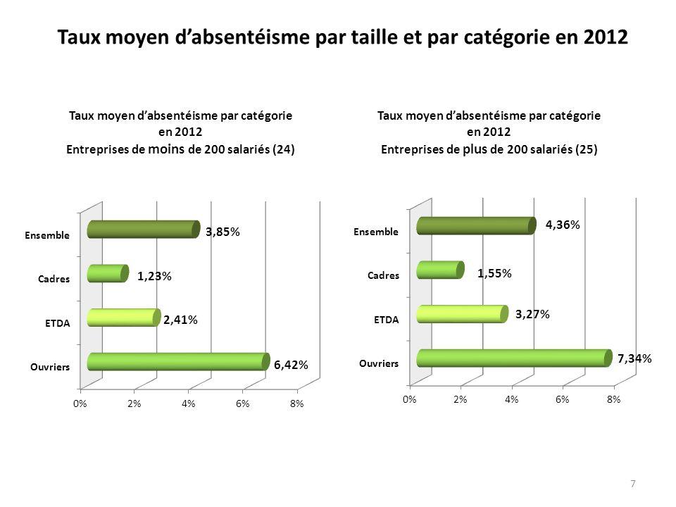 7 Taux moyen dabsentéisme par catégorie en 2012 Entreprises de moins de 200 salariés (24) Taux moyen dabsentéisme par taille et par catégorie en 2012
