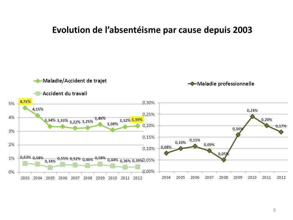8 Evolution de labsentéisme par cause depuis 2003