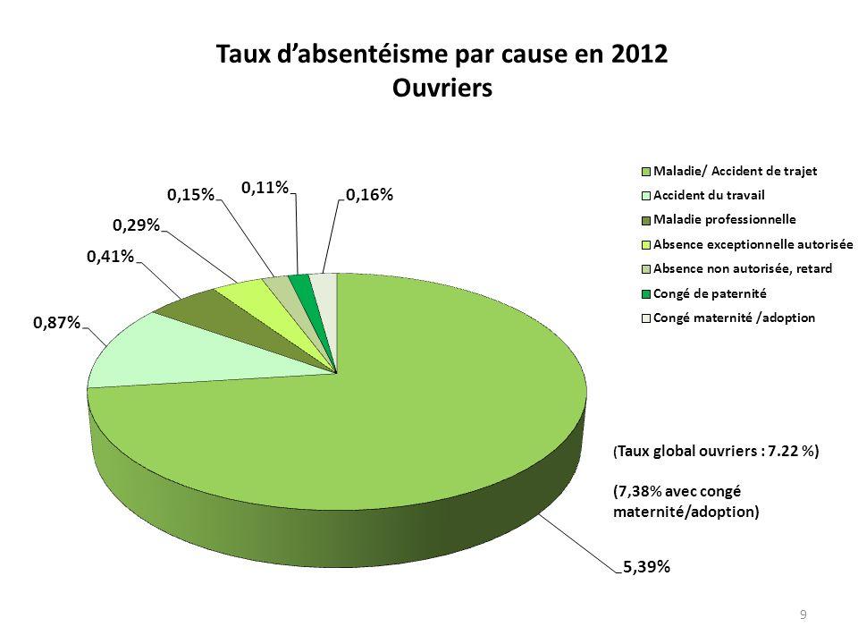 9 Taux dabsentéisme par cause en 2012 Ouvriers ( Taux global ouvriers : 7.22 %) (7,38% avec congé maternité/adoption)
