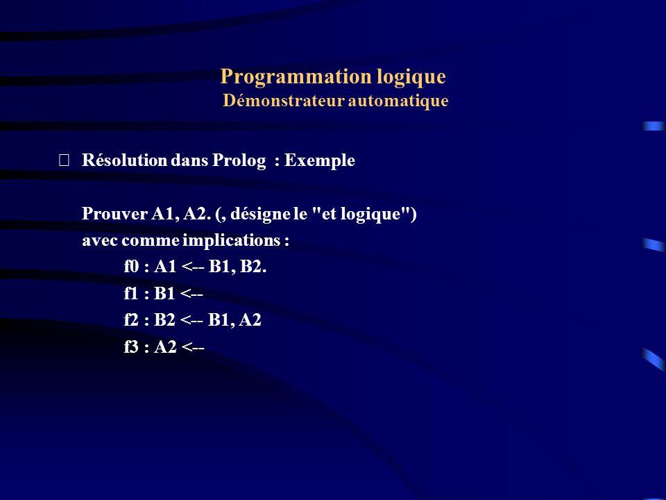 Programmation logique Démonstrateur automatique Résolution dans Prolog : Exemple Il suffit donc de réfuter Non(A1 & A2) Par remplacements successives, nous obtenons : Non( A1 et A2) Non( B1 et B2 et A2) f0 Non( B2 et A2)f1 Non( B1 et A2 et A2)f2 Non( B1 et A2) simplification Non( A2)f1 Fauxf3 Noter l utilisation du Backtracking.