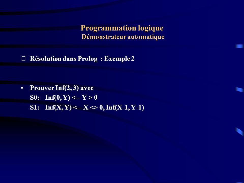 Programmation logique Démonstrateur automatique Résolution dans Prolog : Exemple 2 Il faut donc réfuter D = Non(Inf(2, 3)).