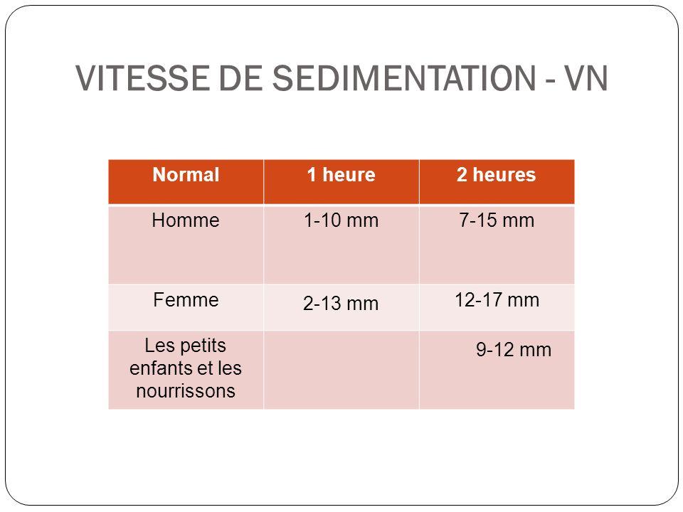 VITESSE DE SEDIMENTATION - VN Normal1 heure2 heures Homme1-10 mm7-15 mm Femme 2-13 mm 12-17 mm Les petits enfants et les nourrissons 9-12 mm