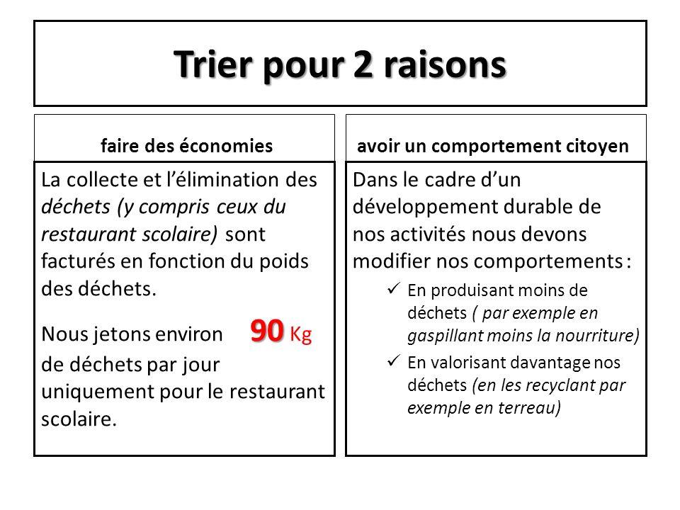 Trier pour 2 raisons faire des économies La collecte et lélimination des déchets (y compris ceux du restaurant scolaire) sont facturés en fonction du