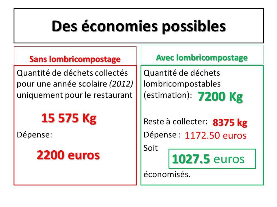 Des économies possibles Sans lombricompostage Quantité de déchets collectés pour une année scolaire (2012) uniquement pour le restaurant Dépense: Avec