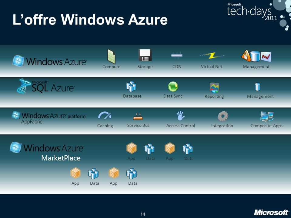 14 Loffre Windows Azure Database Management Service Bus Access Control Compute Storage Management CDN Caching Virtual Net Integration Data Sync Reporting Composite Apps App Data App Data App Data App Data MarketPlace