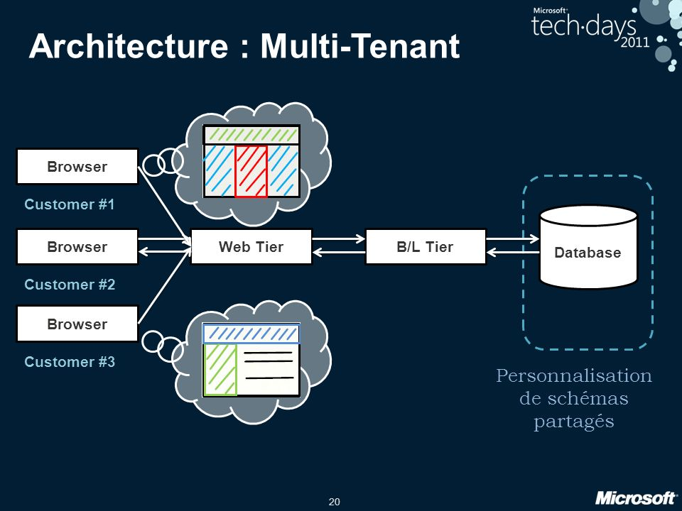 20 Architecture : Multi-Tenant BrowserWeb TierB/L Tier Database Customer #2 Browser Customer #1 Browser Customer #3 Personnalisation de schémas partagés