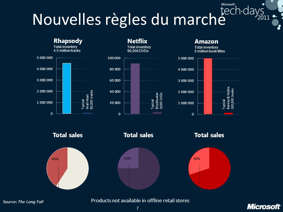 7 Nouvelles règles du marché Typical Wall-Mart 55,000 tracks Typical Blockbuster 3,000 DVDs Typical Barnes & Noble 100,000 books Products not available in offline retail stores Source: The Long Tail