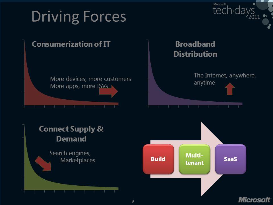« Le meilleur des formations Microsoft en France » Accédez à plus de 90 cours de qualité sur les technologies de développement Microsoft en ligne ou avec un formateur SoftFluent.