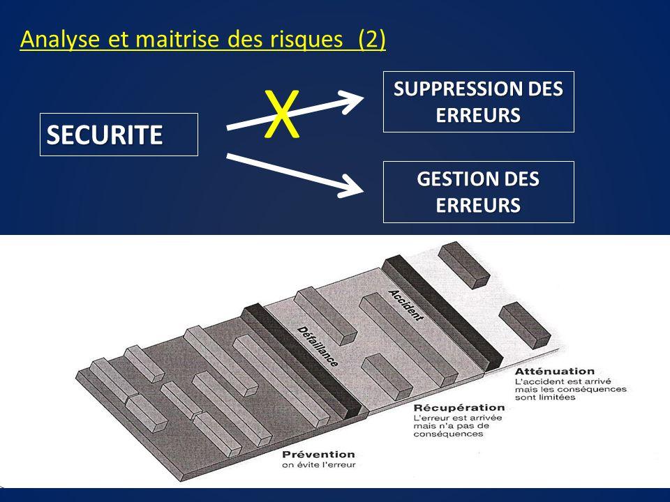 Analyse et maitrise des risques (2) SECURITE SUPPRESSION DES ERREURS GESTION DES ERREURS X