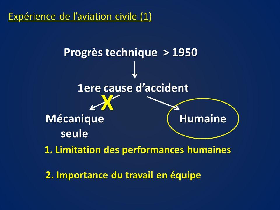 Expérience de laviation civile (1) Mécaniqueseule Progrès technique > 1950 1ere cause daccident Humaine X 1. Limitation des performances humaines 2. I