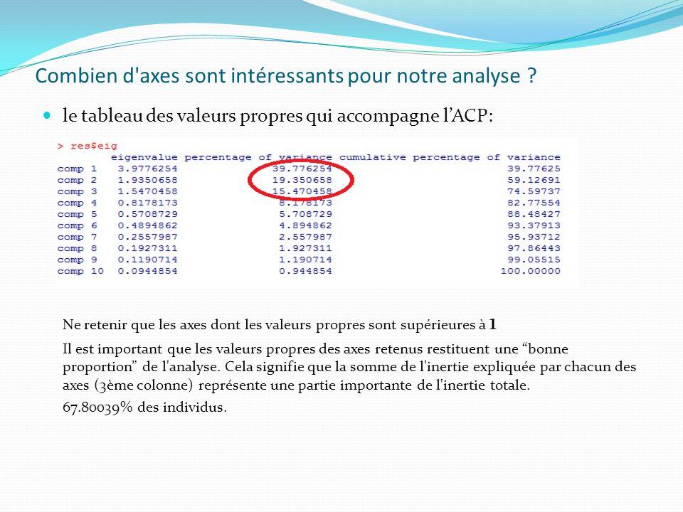 Combien d'axes sont intéressants pour notre analyse ? le tableau des valeurs propres qui accompagne lACP: Ne retenir que les axes dont les valeurs pro