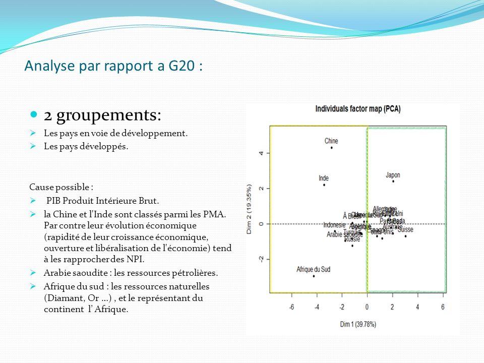 Analyse par rapport a G20 : 2 groupements: Les pays en voie de développement. Les pays développés. Cause possible : PIB Produit Intérieure Brut. la Ch