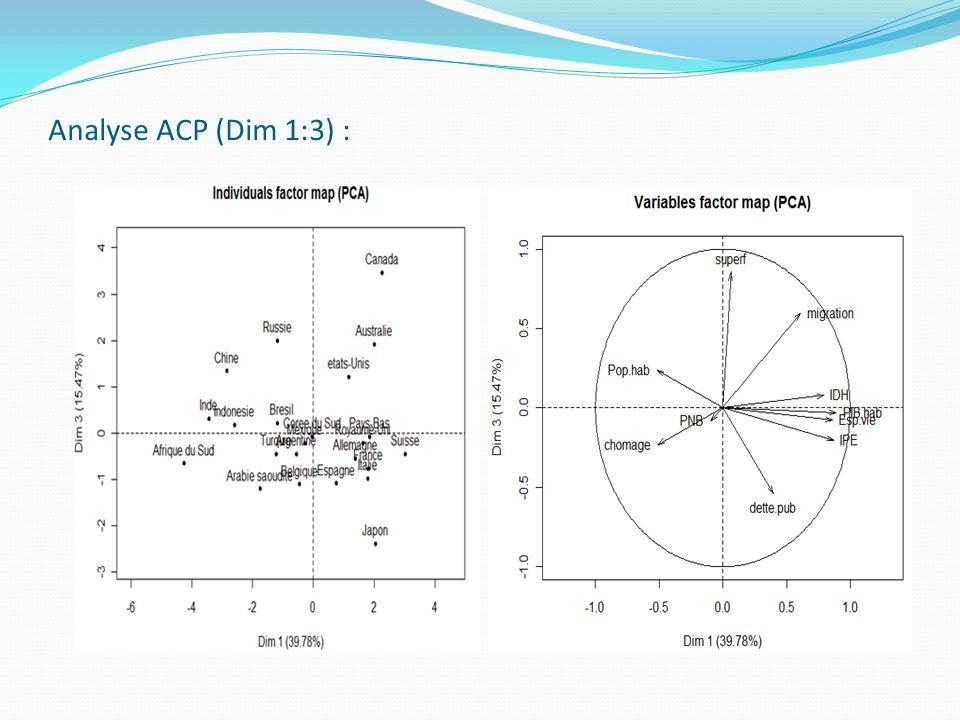 Analyse ACP (Dim 1:3) :