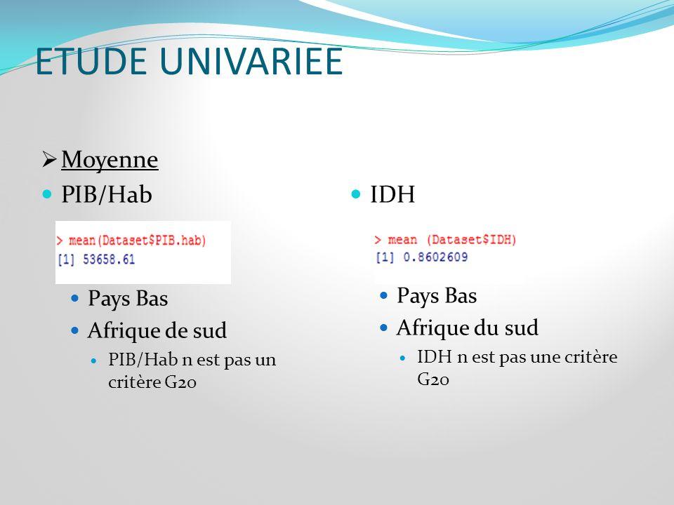 ETUDE UNIVARIEE Variable PIB/HabRésultatConclusion Critère Médiane Ecart-type Variance Skewness