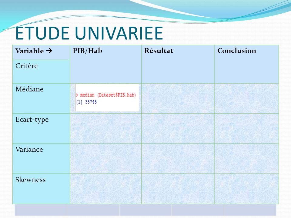 ETUDE UNIVARIEE Variable PIB/HabRésultatConclusion Critère Densité Quantiles Quartiles