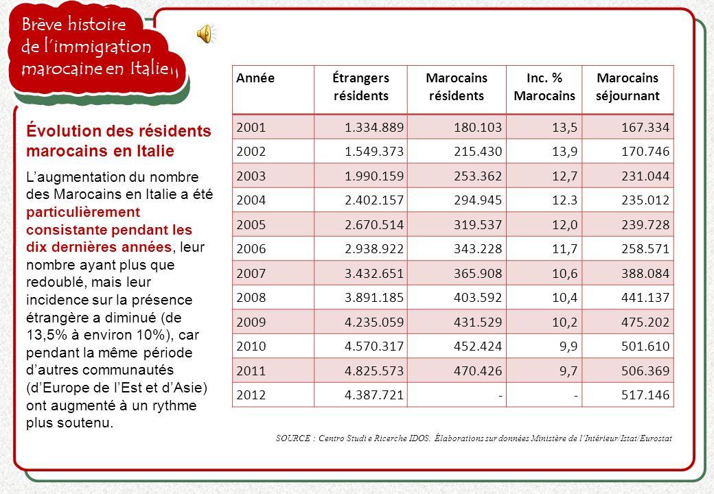 Brève histoire de limmigration marocaine en Italie Laugmentation du nombre des Marocains en Italie a été particulièrement consistante pendant les dix