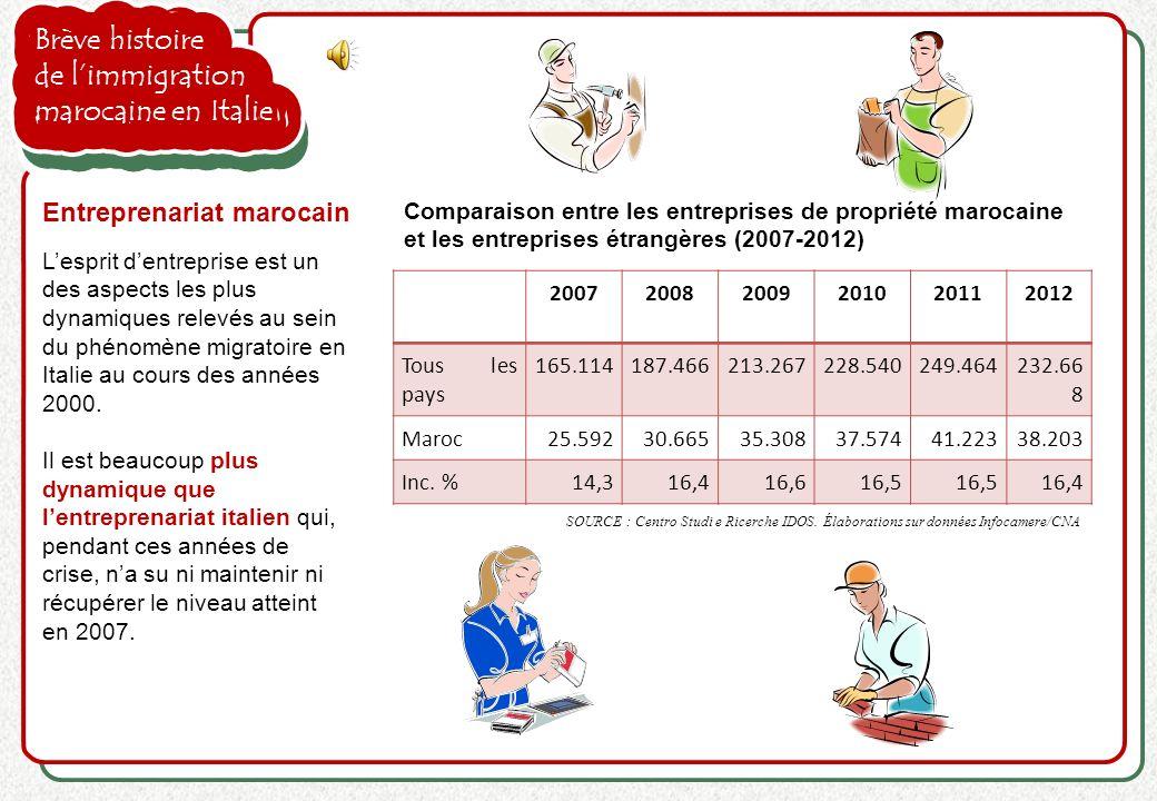 Brève histoire de limmigration marocaine en Italie Lesprit dentreprise est un des aspects les plus dynamiques relevés au sein du phénomène migratoire
