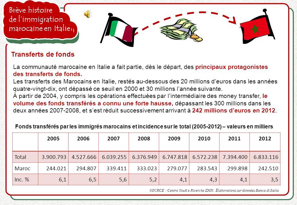 Brève histoire de limmigration marocaine en Italie Transferts de fonds La communauté marocaine en Italie a fait partie, dès le départ, des principaux