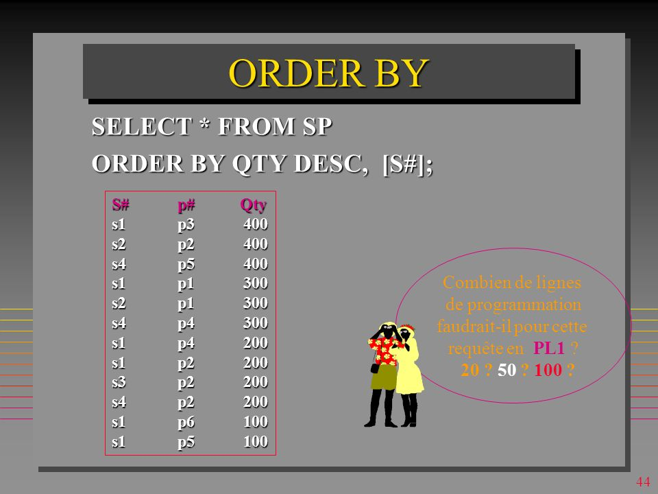 43 ORDER BY SELECT * FROM SP ORDER BY QTY DESC, [S#];