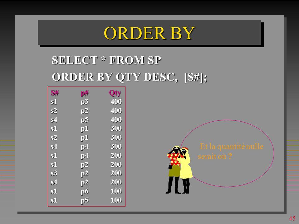44 ORDER BY SELECT * FROM SP ORDER BY QTY DESC, [S#]; S#p# Qty s1p3400 s2p2400 s4p5400 s1p1300 s2p1300 s4p4300 s1p4200 s1p2200 s3p2200 s4p2200 s1p6100 s1p5100 Combien de lignes de programmation faudrait-il pour cette requête en PL1 .