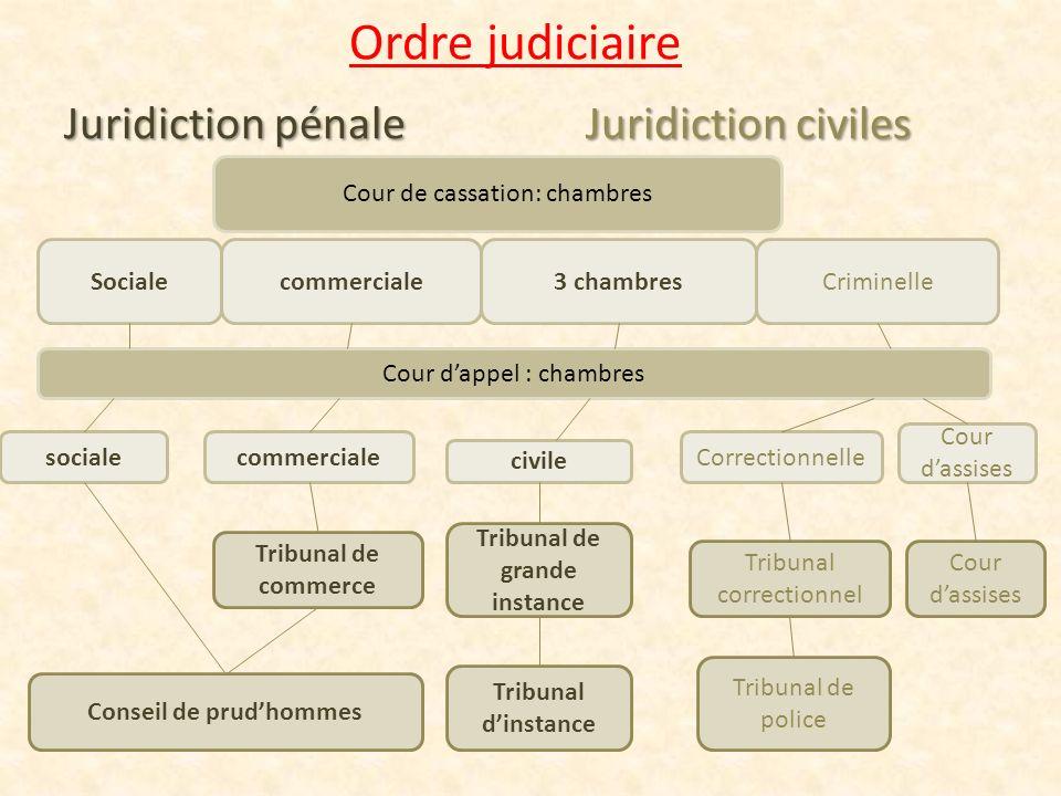 Ordre judiciaire Juridiction pénaleJuridiction civiles Juridiction pénale Juridiction civiles Cour de cassation: chambres Socialecommerciale3 chambres